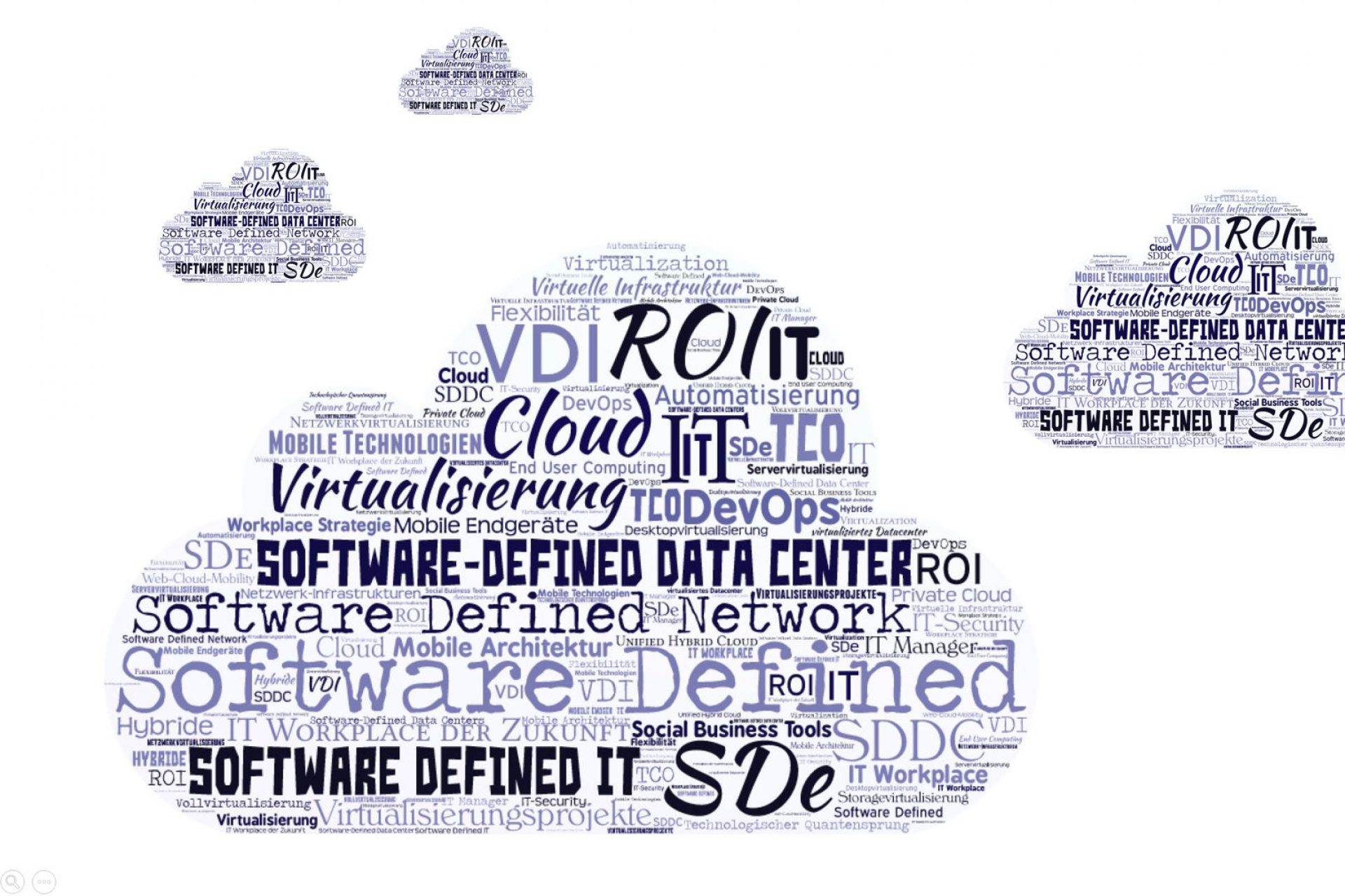 Word Cloud Software Defined Everything